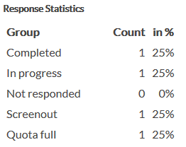 Response statistics containing all Interview Status